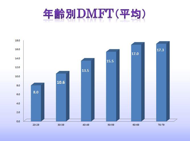 MTM成人データ